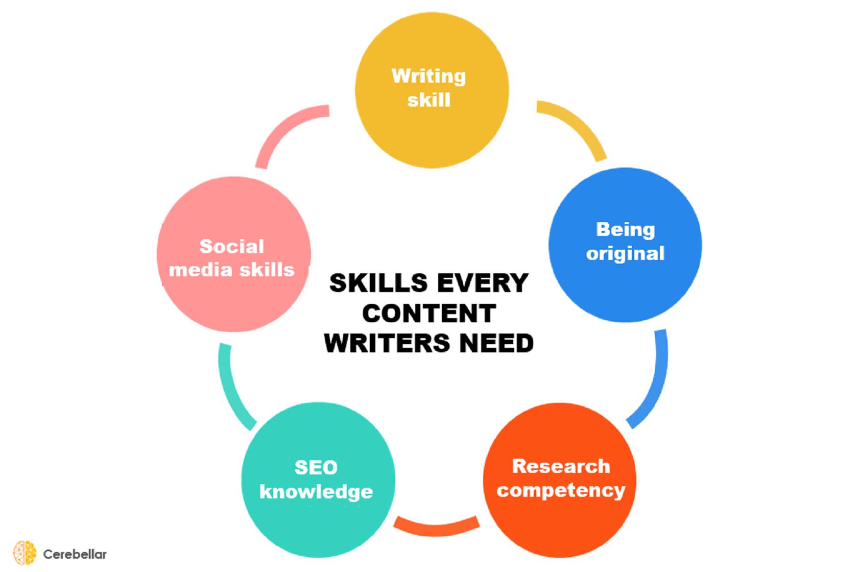 5 Essential Skills That Every Content Writer Needs – Cerebellar